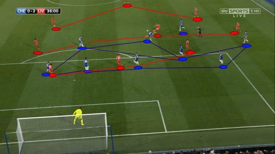 Analisis Taktikal: Liverpool Lebih Fluid, Chelsea Terputus Rangkaian Di Zon 14