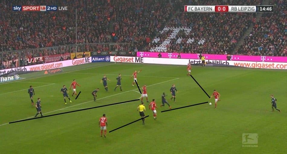Analisis Taktikal Bundesliga 2016/17: 4-2-3-1 Resepi Utama Bayern Tumpaskan RB  ...