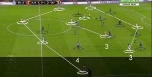 Bagaimana Sistem Man-Marking Manchester United Berfungsi Ketika Final UEFA  ...